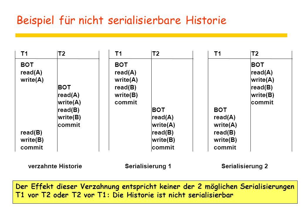 Beispiel für nicht serialisierbare Historie T1T2 BOT read(A) write(A) BOT read(A) write(A) read(B) write(B) commit read(B) write(B) commit Der Effekt dieser Verzahnung entspricht keiner der 2 möglichen Serialisierungen T1 vor T2 oder T2 vor T1: Die Historie ist nicht serialisierbar T1T2 BOT read(A) write(A) read(B) write(B) commit BOT read(A) write(A) read(B) write(B) commit T1T2 BOT read(A) write(A) read(B) write(B) commit BOT read(A) write(A) read(B) write(B) commit verzahnte HistorieSerialisierung 1Serialisierung 2