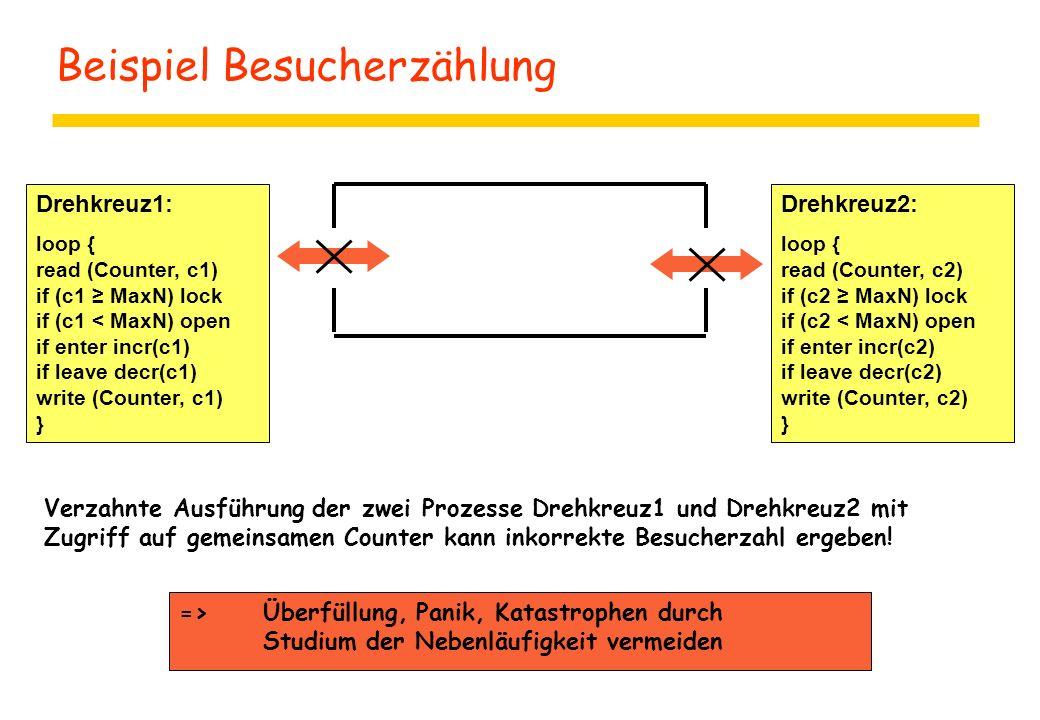 Beispiel Besucherzählung Drehkreuz1: loop { read (Counter, c1) if (c1 ≥ MaxN) lock if (c1 < MaxN) open if enter incr(c1) if leave decr(c1) write (Counter, c1) } Drehkreuz2: loop { read (Counter, c2) if (c2 ≥ MaxN) lock if (c2 < MaxN) open if enter incr(c2) if leave decr(c2) write (Counter, c2) } Verzahnte Ausführung der zwei Prozesse Drehkreuz1 und Drehkreuz2 mit Zugriff auf gemeinsamen Counter kann inkorrekte Besucherzahl ergeben.