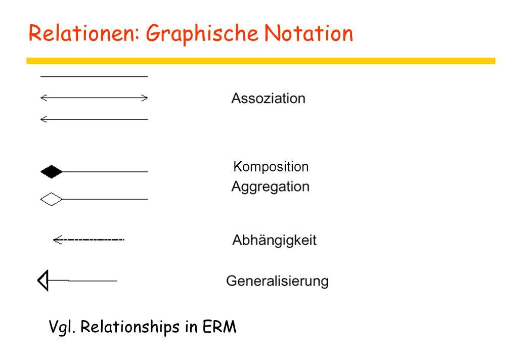 Relationen: Graphische Notation z Komposition Vgl. Relationships in ERM