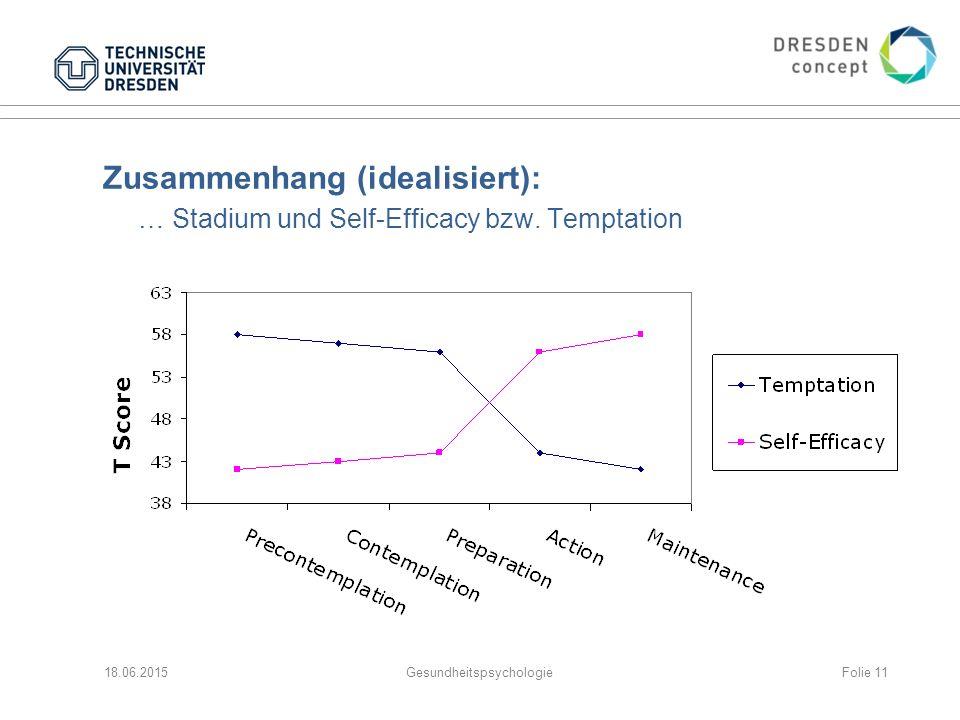 Zusammenhang (idealisiert): … Stadium und Self-Efficacy bzw.