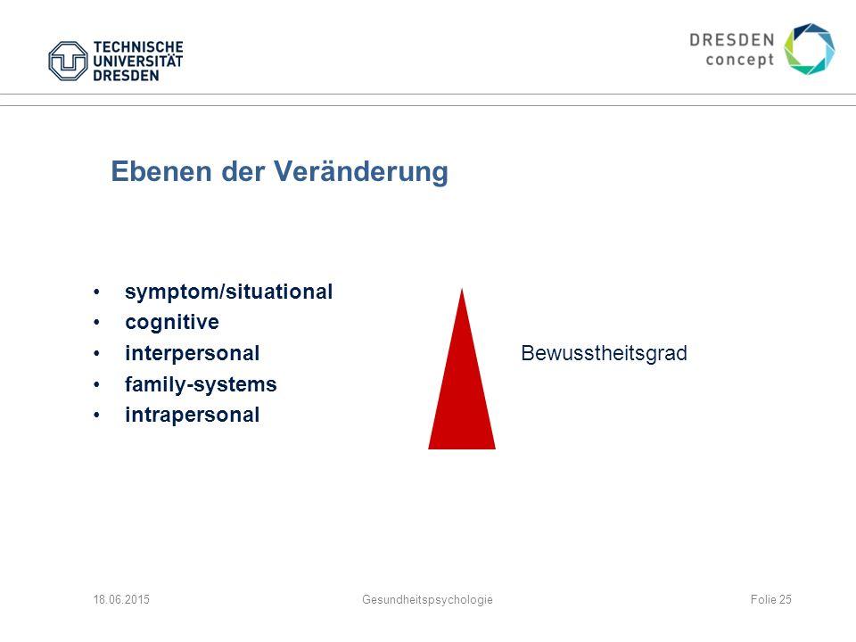Ebenen der Veränderung symptom/situational cognitive interpersonalBewusstheitsgrad family-systems intrapersonal 18.06.2015GesundheitspsychologieFolie 25
