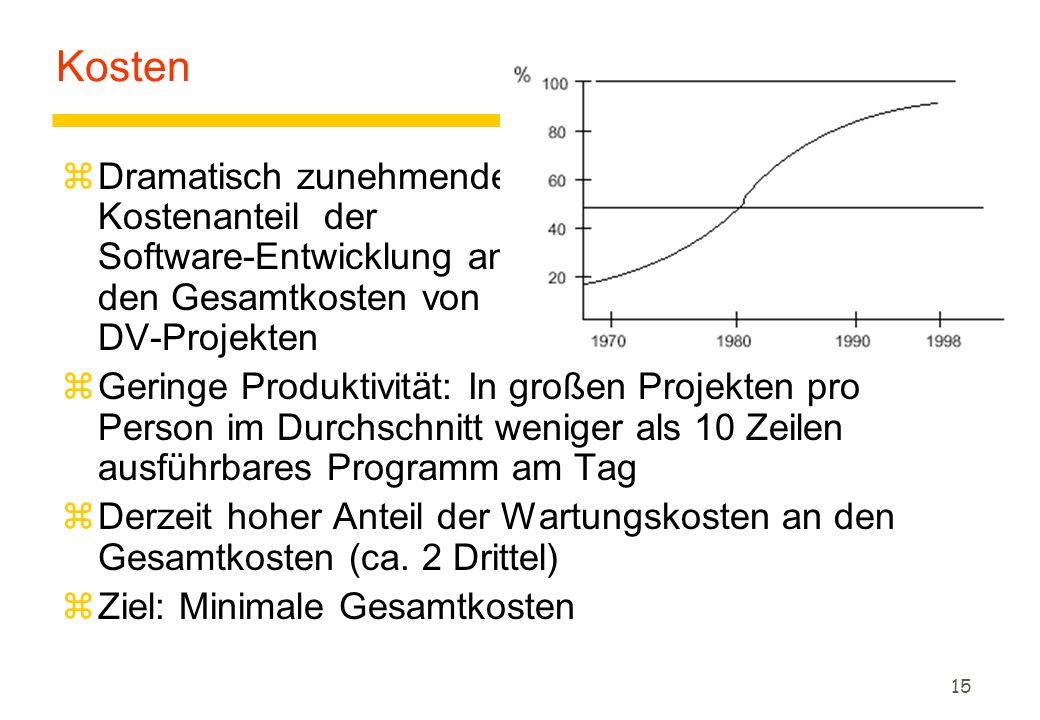 15 Kosten zDramatisch zunehmender Kostenanteil der Software-Entwicklung an den Gesamtkosten von DV-Projekten zGeringe Produktivität: In großen Projekten pro Person im Durchschnitt weniger als 10 Zeilen ausführbares Programm am Tag zDerzeit hoher Anteil der Wartungskosten an den Gesamtkosten (ca.