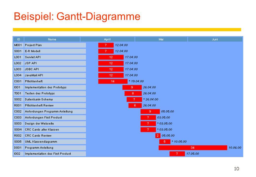 10 Beispiel: Gantt-Diagramme