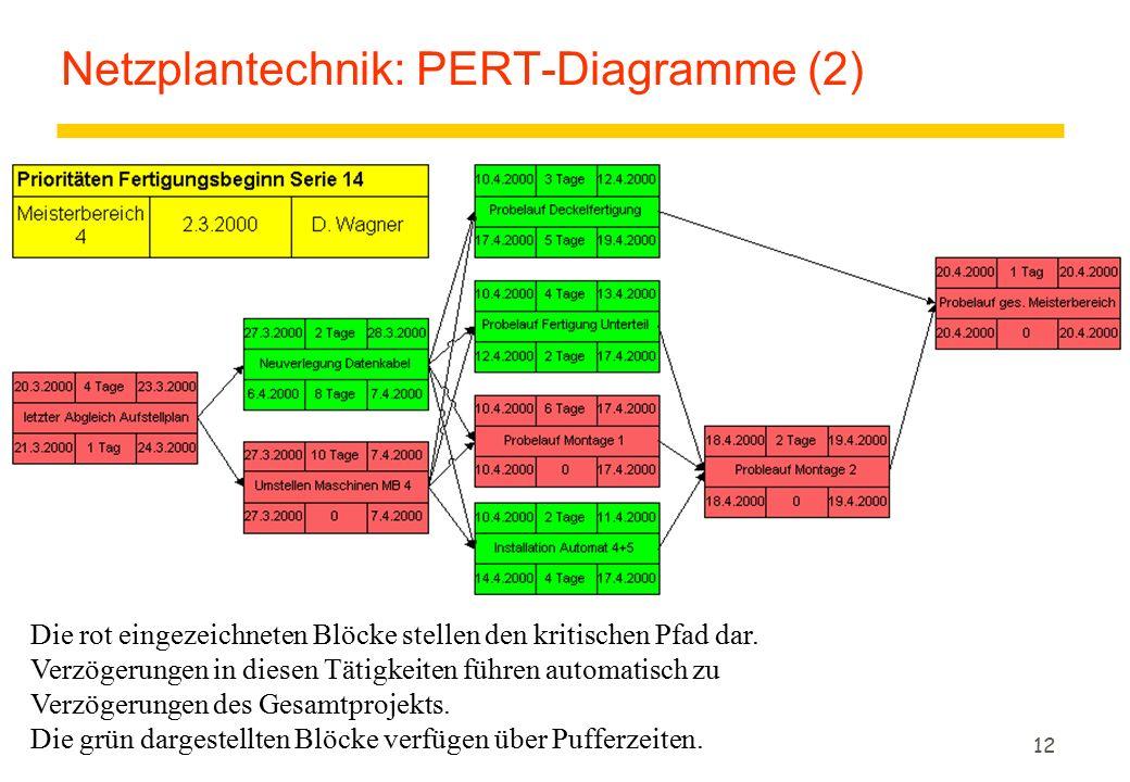 12 Netzplantechnik: PERT-Diagramme (2) Die rot eingezeichneten Blöcke stellen den kritischen Pfad dar.