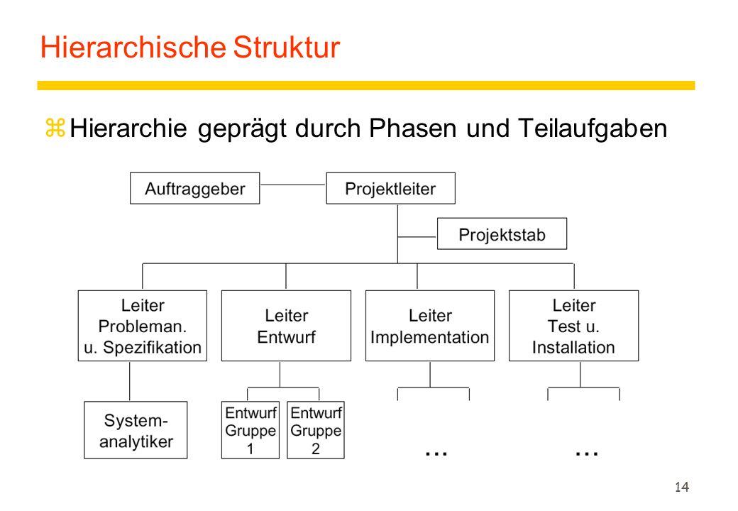 14 Hierarchische Struktur zHierarchie geprägt durch Phasen und Teilaufgaben