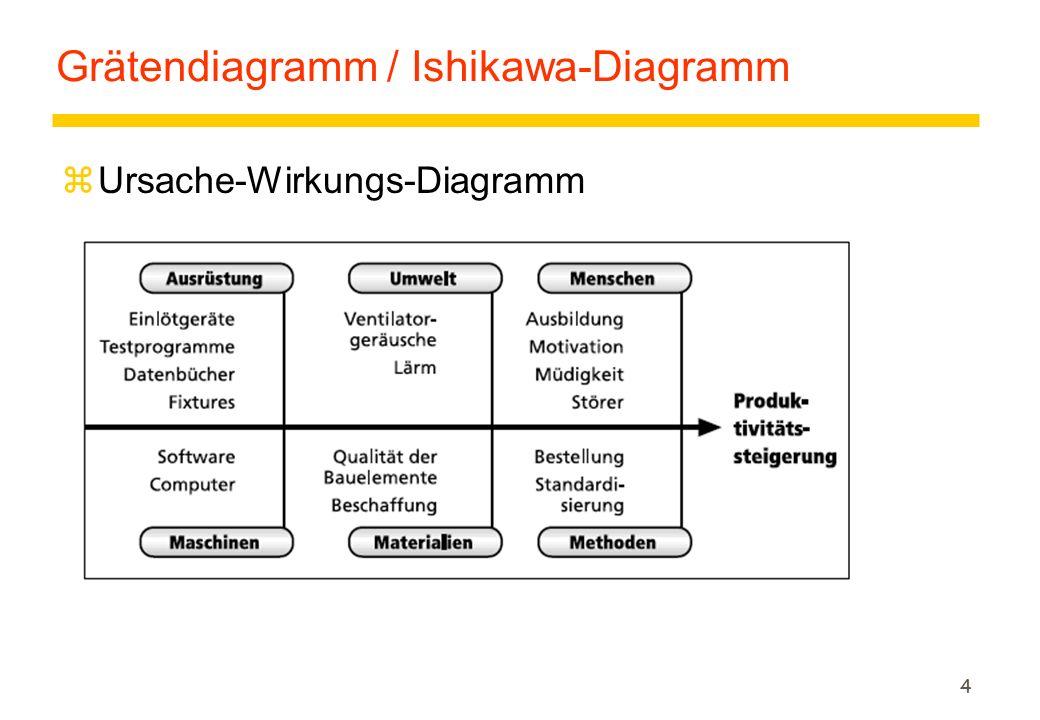 4 Grätendiagramm / Ishikawa-Diagramm zUrsache-Wirkungs-Diagramm