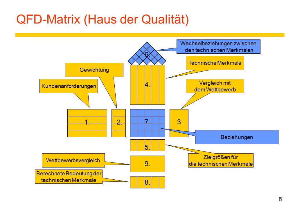 5 QFD-Matrix (Haus der Qualität) 1.2. 3. 4. 6. 5.