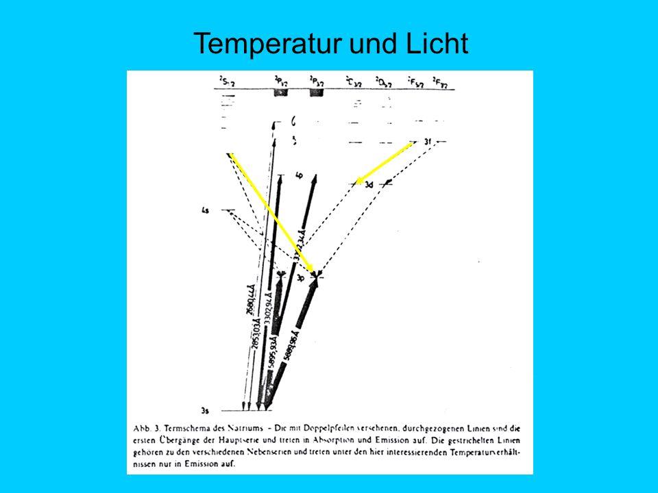 Temperatur und Licht