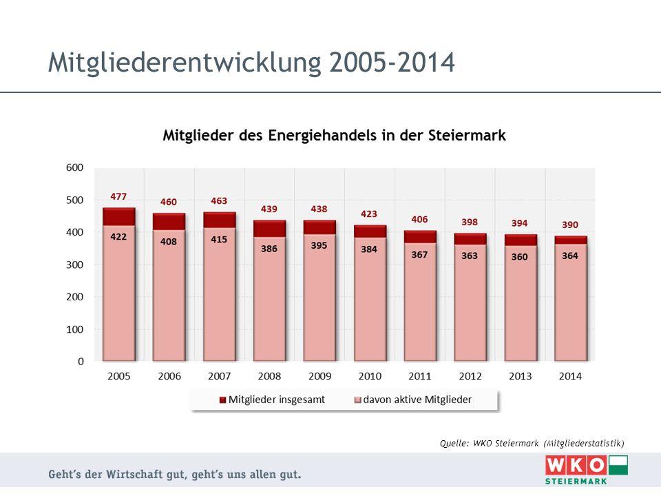 Mitgliederentwicklung 2005-2014 Quelle: WKO Steiermark (Mitgliederstatistik)