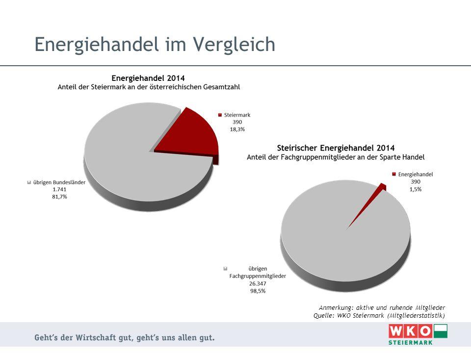 Energiehandel im Vergleich Anmerkung: aktive und ruhende Mitglieder Quelle: WKO Steiermark (Mitgliederstatistik)
