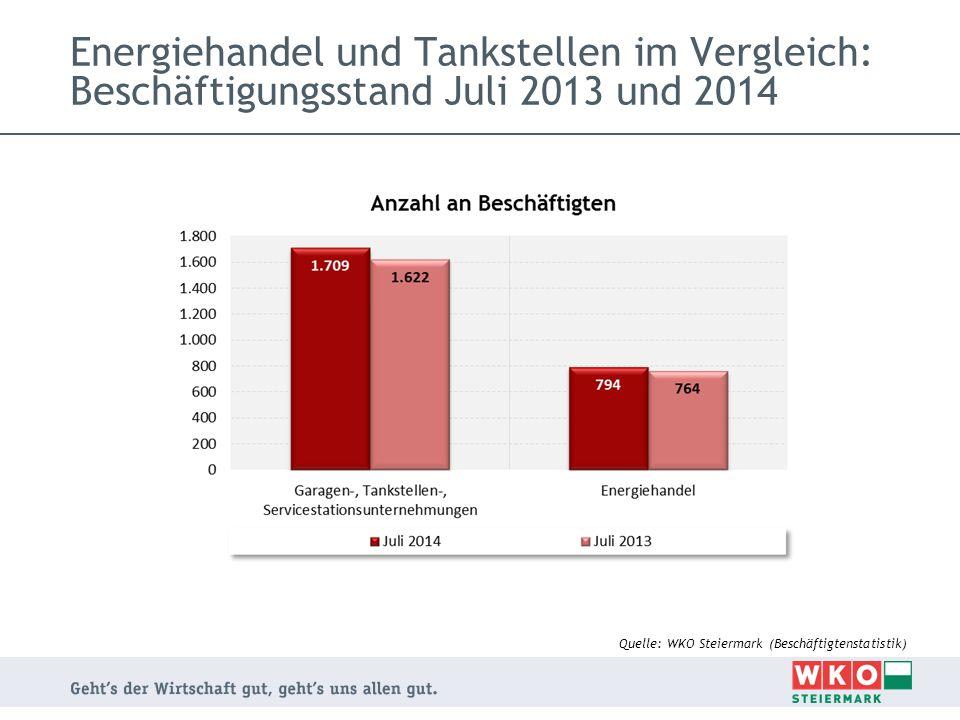 Energiehandel und Tankstellen im Vergleich: Beschäftigungsstand Juli 2013 und 2014 Quelle: WKO Steiermark (Beschäftigtenstatistik)