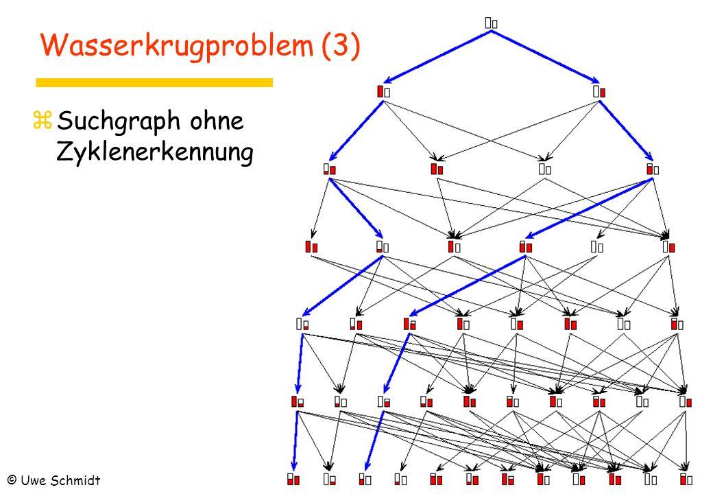 zSuchgraph mit zZyklenerkennung zSuchstrategien: yTiefensuche yBreitensuche Wasserkrugproblem (4) © Uwe Schmidt