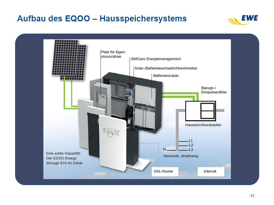 Aufbau des EQOO – Hausspeichersystems 13