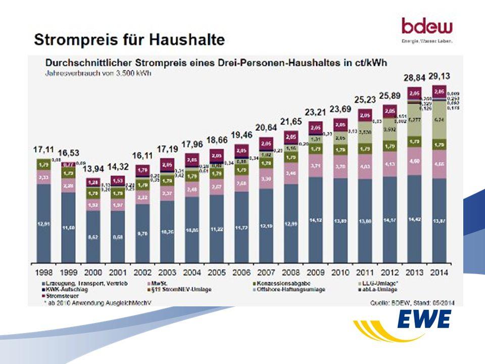 Schon 800.000 Photovoltaik-Anlagen sind in Deutschland auf privaten Dächern gebaut (BSW) 3