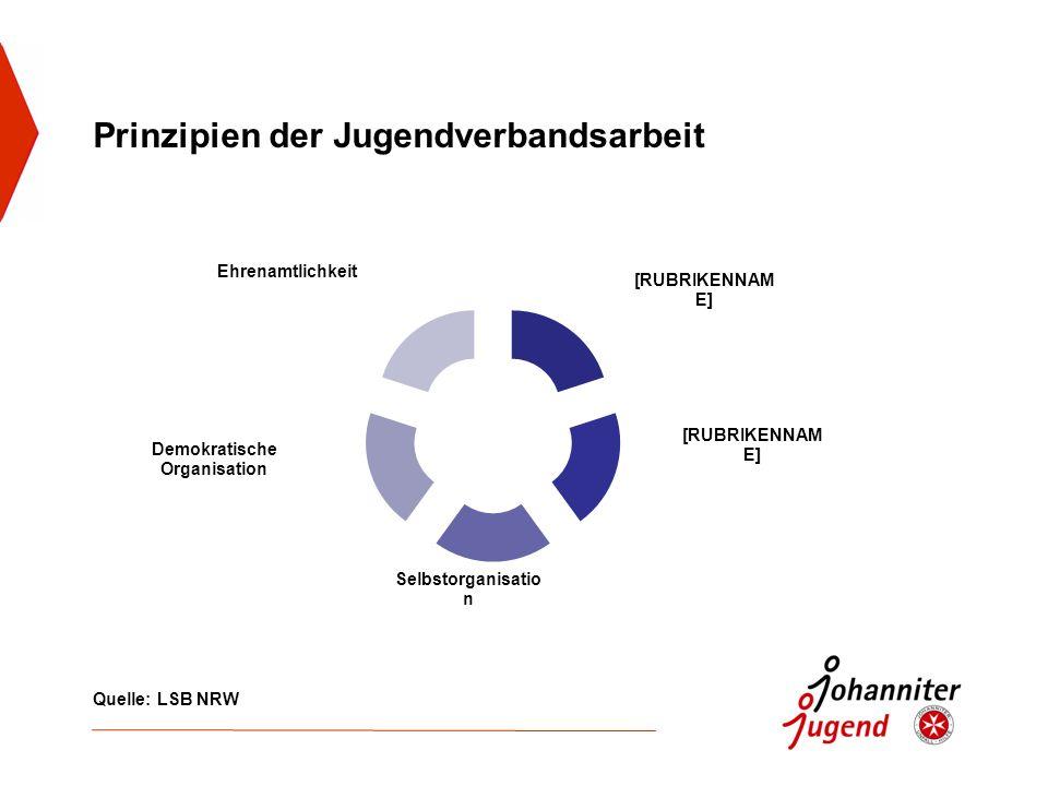 Prinzipien der Jugendverbandsarbeit Quelle: LSB NRW