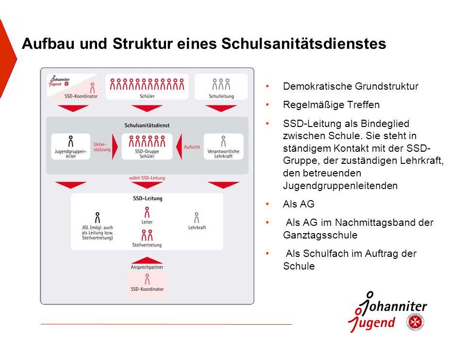 Demokratische Grundstruktur Regelmäßige Treffen SSD-Leitung als Bindeglied zwischen Schule.