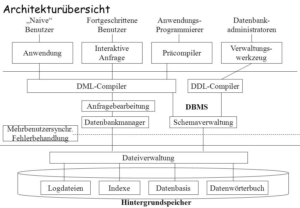 LogdateienIndexeDatenbasisDatenwörterbuch Dateiverwaltung Mehrbenutzersynchr. Fehlerbehandlung DatenbankmanagerSchemaverwaltung Anfragebearbeitung DBM