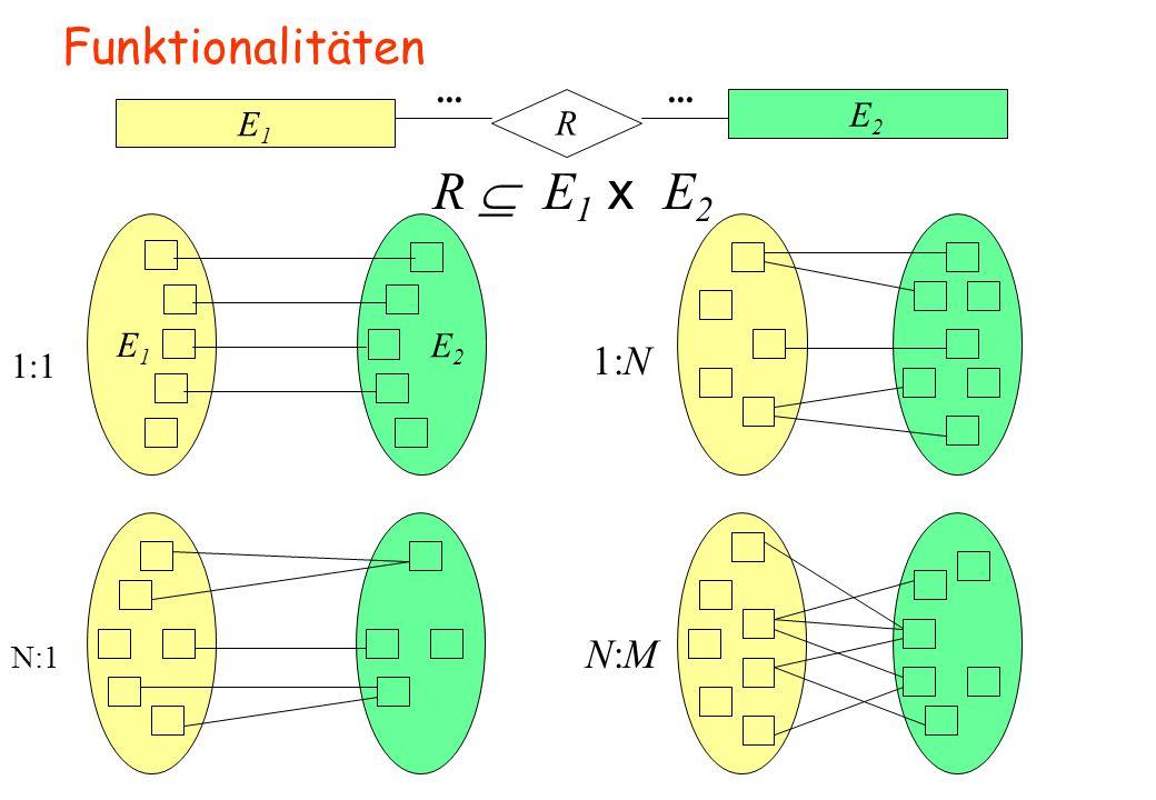 Funktionalitäten E1E1 E2E2 R... R  E 1 x E 2 1:N N:MN:M E1E1 E 2 1:1 N:1