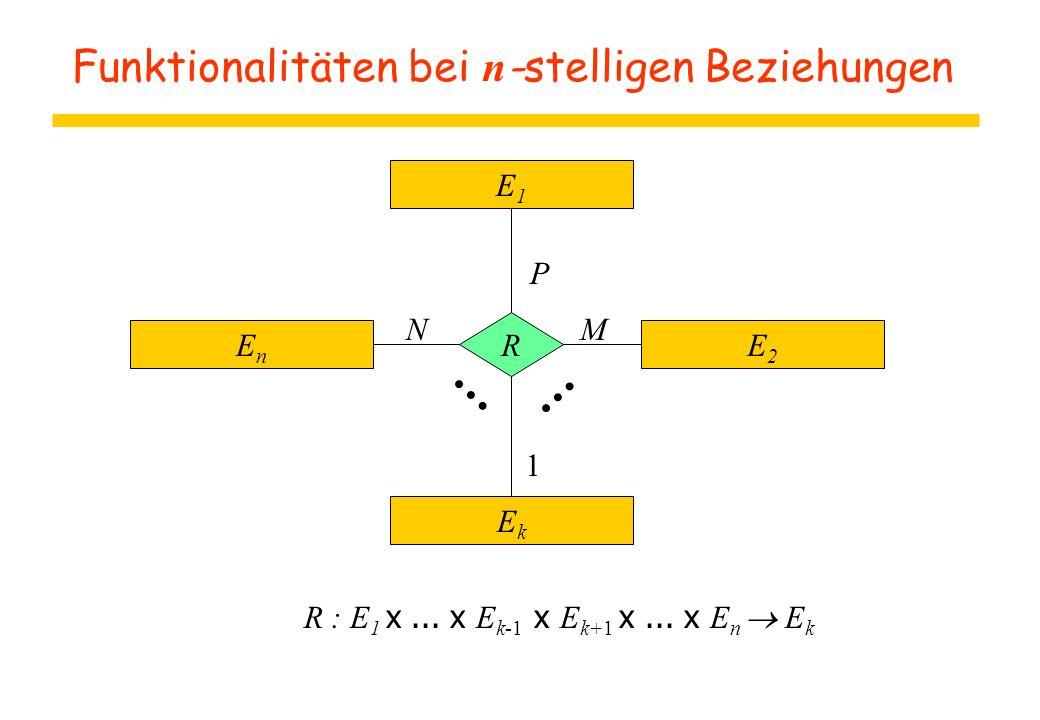 Funktionalitäten bei n -stelligen Beziehungen E1E1 EnEn E2E2 EkEk R P MN 1 R : E 1 x... x E k-1 x E k+1 x... x E n  E k