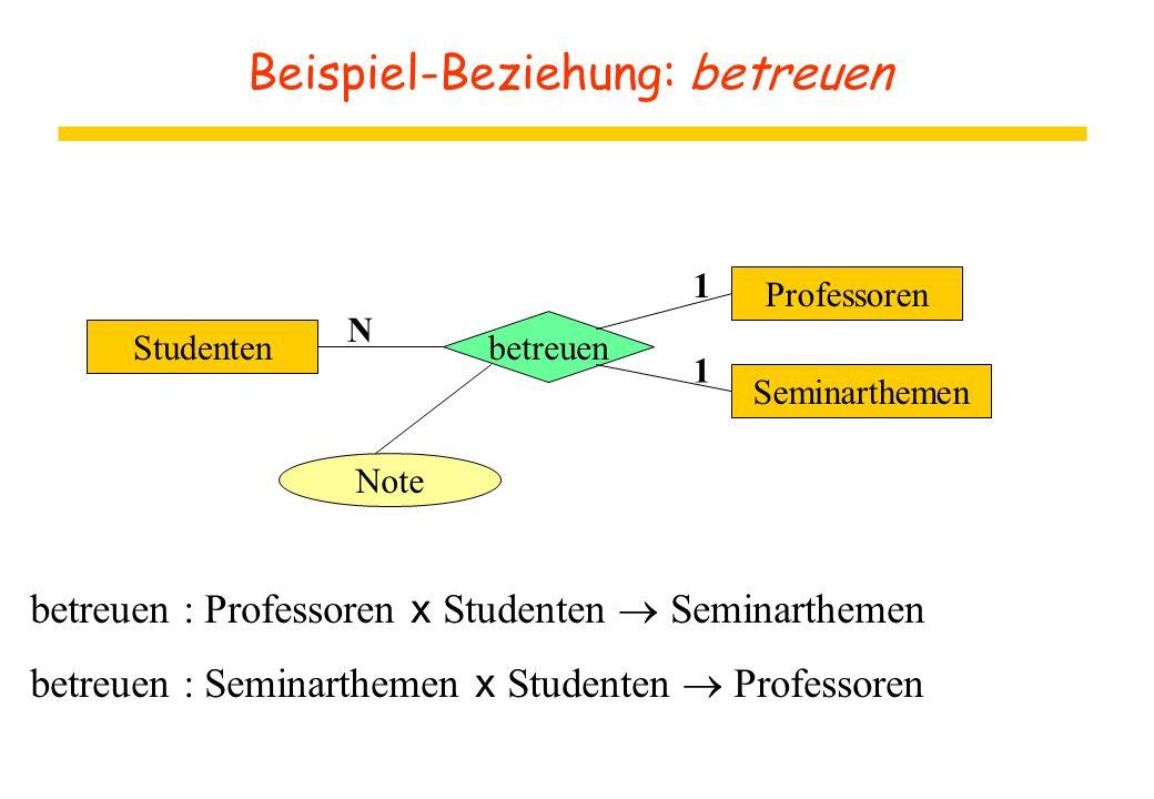 Beispiel-Beziehung: betreuen Studenten betreuen Note Seminarthemen Professoren 1 1 N betreuen : Professoren x Studenten  Seminarthemen betreuen : Sem