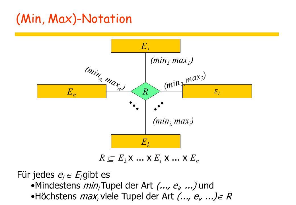 (Min, Max)-Notation E2E2 R  E 1 x... x E i x... x E n E1E1 EnEn EkEk R (min 1 max 1 ) (min 2, max 2 ) (min i, max i ) (min n, max n ) Für jedes e i 