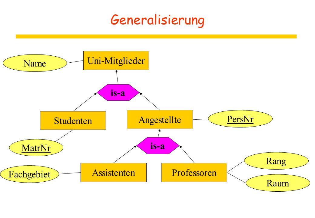 Generalisierung MatrNr Uni-Mitglieder is-a Studenten Assistenten is-a Professoren Fachgebiet Name Angestellte PersNr Raum Rang