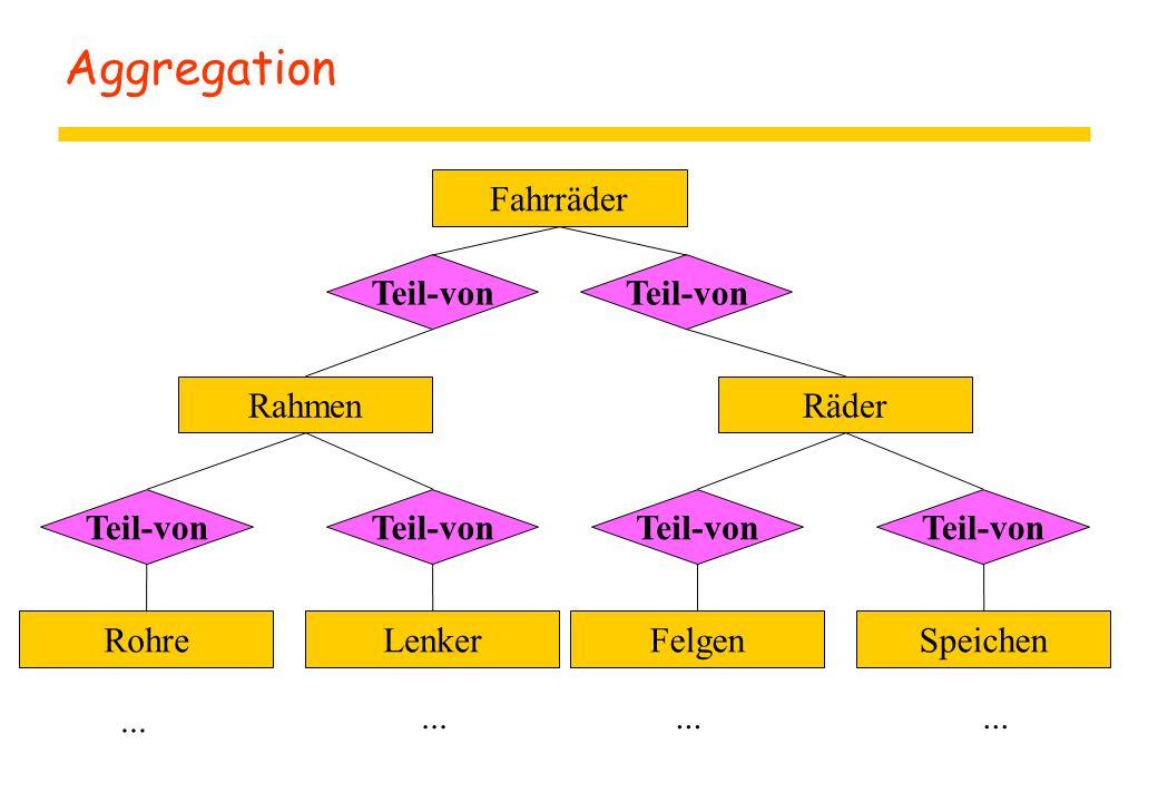 Aggregation Fahrräder Teil-von RahmenRäder Teil-von RohreLenkerFelgenSpeichen...
