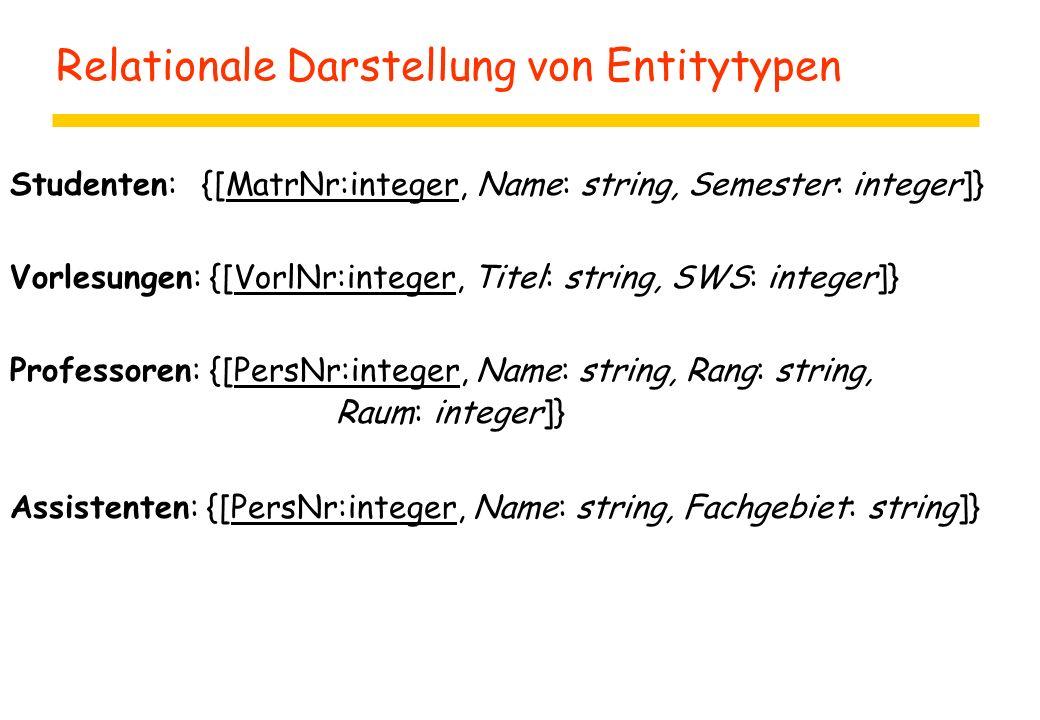 Relationale Darstellung von Entitytypen Studenten:{[MatrNr:integer, Name: string, Semester: integer]} Vorlesungen: {[VorlNr:integer, Titel: string, SW