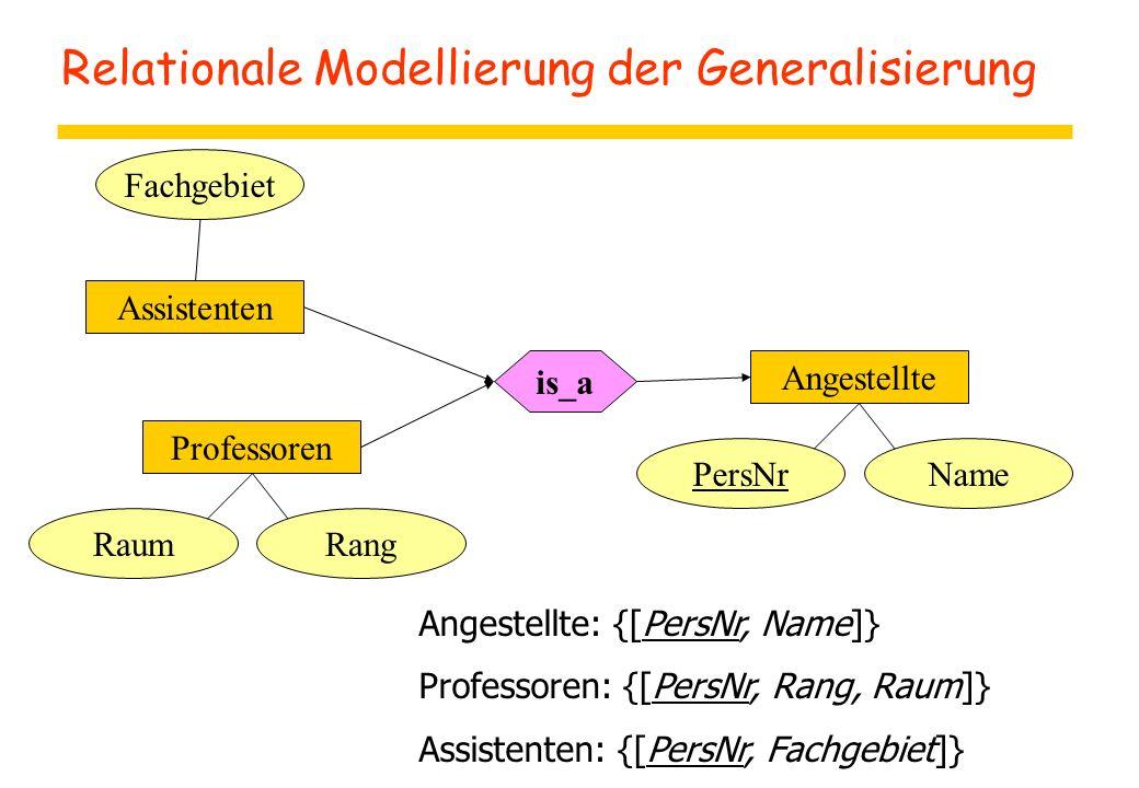 Relationale Modellierung der Generalisierung Fachgebiet Assistenten Professoren RaumRang is_a Angestellte PersNrName Angestellte: {[PersNr, Name]} Pro