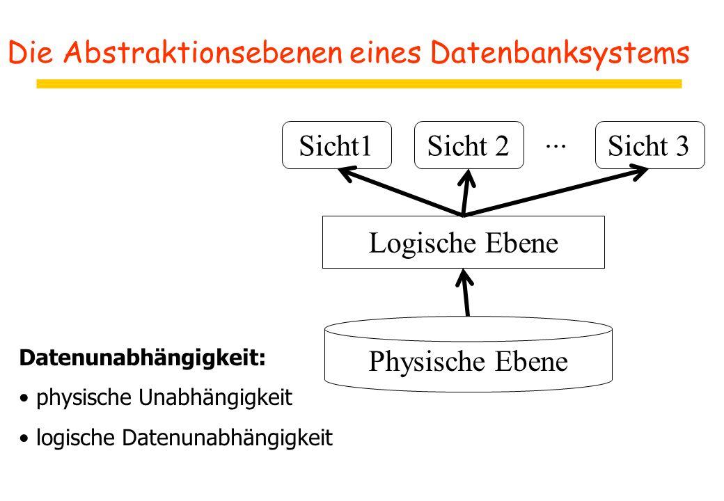 Die Abstraktionsebenen eines Datenbanksystems Datenunabhängigkeit: physische Unabhängigkeit logische Datenunabhängigkeit Physische Ebene Logische Eben