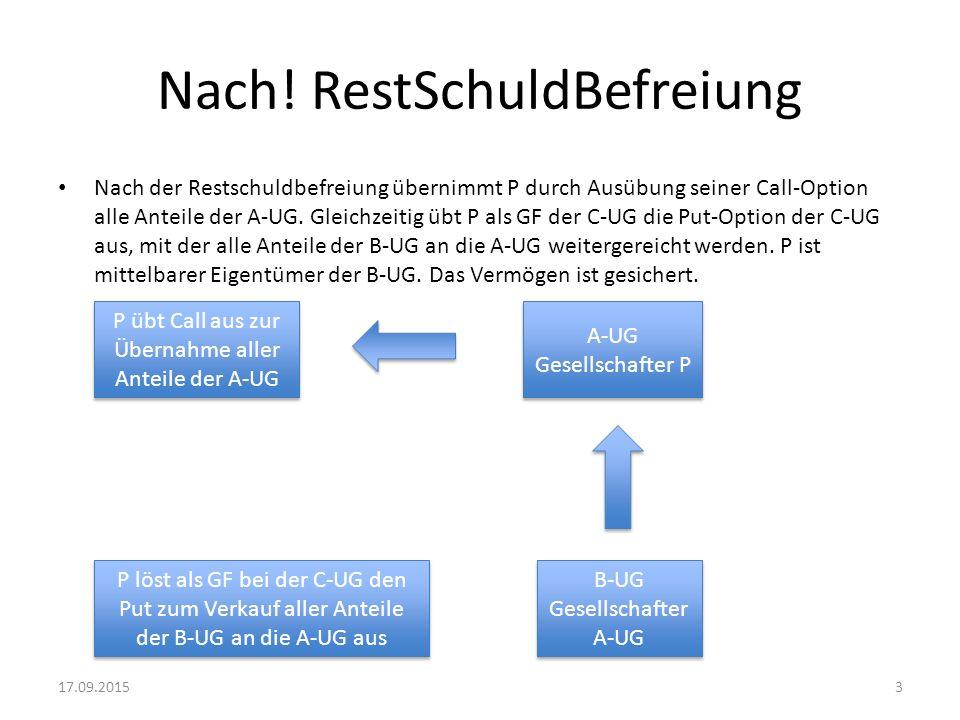 Nach! RestSchuldBefreiung Nach der Restschuldbefreiung übernimmt P durch Ausübung seiner Call-Option alle Anteile der A-UG. Gleichzeitig übt P als GF