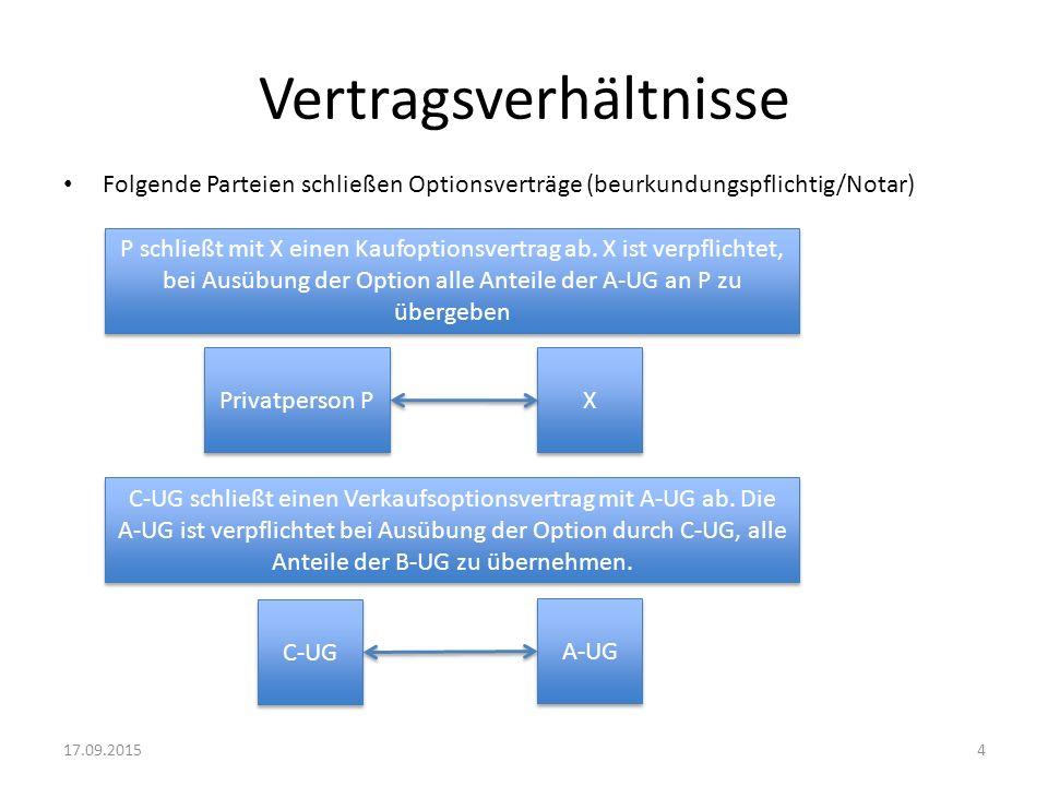 Vertragsverhältnisse Folgende Parteien schließen Optionsverträge (beurkundungspflichtig/Notar) Privatperson P X X C-UG A-UG P schließt mit X einen Kau