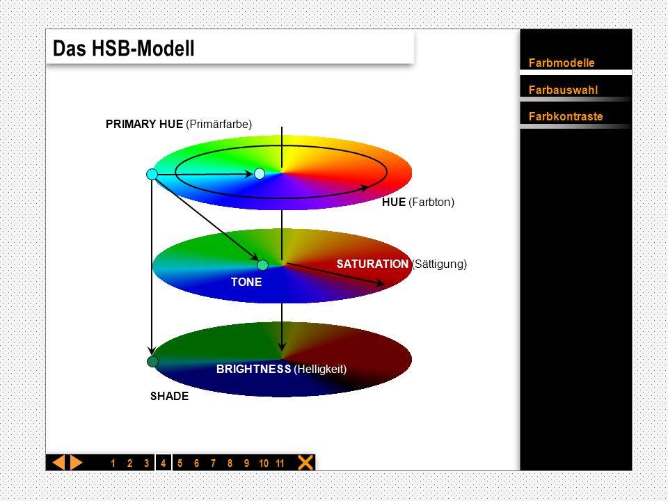 Farbmodelle Farbauswahl Farbkontraste  Das RGB-Modell Rot Grün Gelb Cyan Magenta Blau 12 3 4567891011