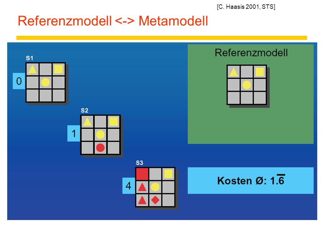 13 Referenzmodell Metamodell [C. Haasis 2001, STS]