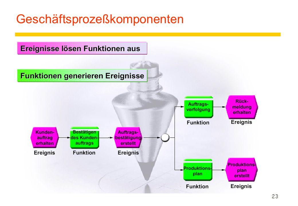 23 Geschäftsprozeßkomponenten