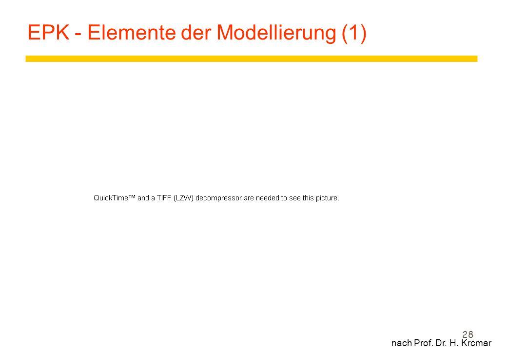 28 EPK - Elemente der Modellierung (1) nach Prof. Dr. H. Krcmar