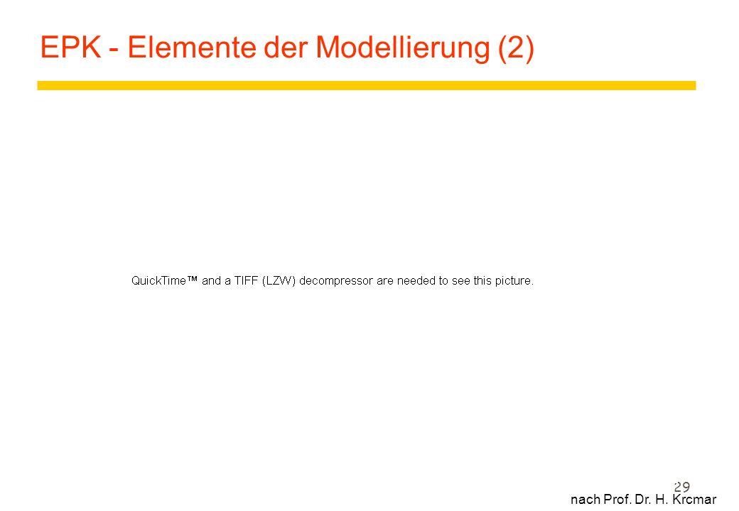 29 EPK - Elemente der Modellierung (2) nach Prof. Dr. H. Krcmar