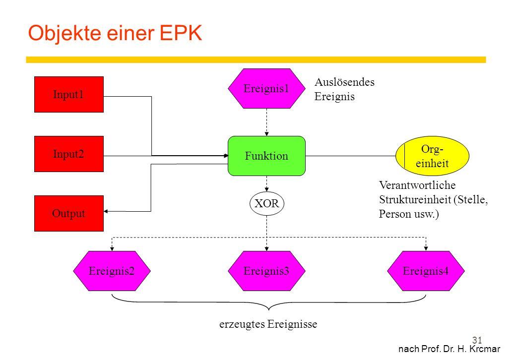 31 Objekte einer EPK nach Prof. Dr. H. Krcmar Org- einheit Ereignis1 Ereignis4Ereignis3Ereignis2 Funktion Output Input2 Input1 XOR Auslösendes Ereigni