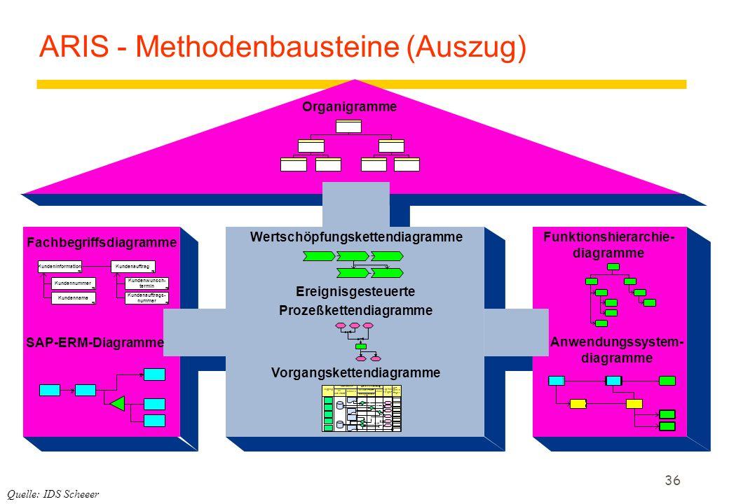 36 Organigramme Fachbegriffsdiagramme SAP-ERM-Diagramme Wertschöpfungskettendiagramme Ereignisgesteuerte Prozeßkettendiagramme Vorgangskettendiagramme