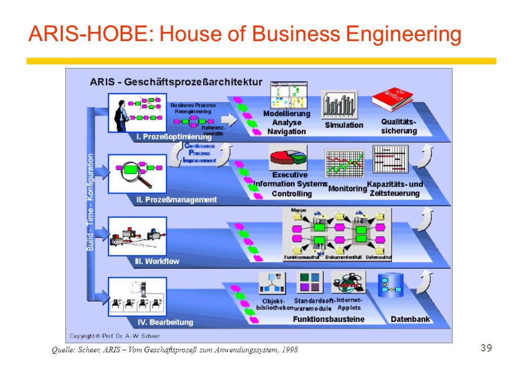 39 Quelle: Scheer, ARIS – Vom Geschäftsprozeß zum Anwendungssystem, 1998 ARIS-HOBE: House of Business Engineering