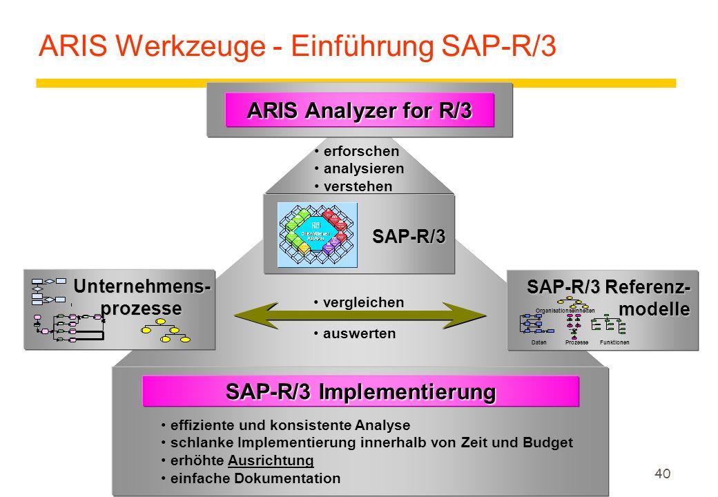40 ARIS Analyzer for R/3 Unternehmens-prozesse SAP-R/3 Implementierung effiziente und konsistente Analyse schlanke Implementierung innerhalb von Zeit