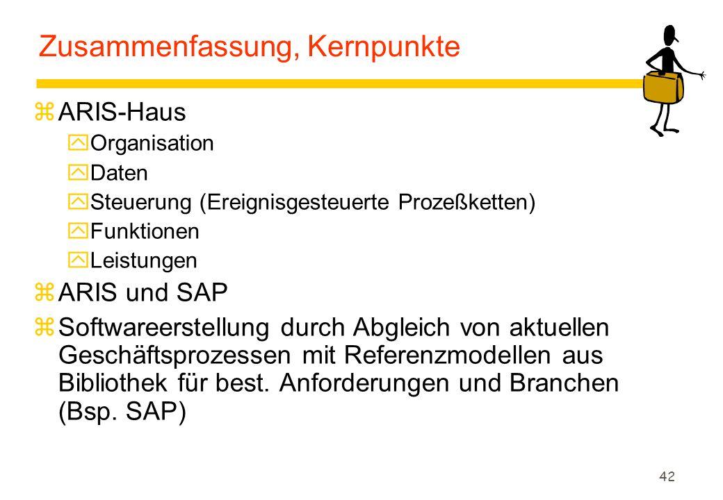 42 Zusammenfassung, Kernpunkte zARIS-Haus yOrganisation yDaten ySteuerung (Ereignisgesteuerte Prozeßketten) yFunktionen yLeistungen zARIS und SAP zSof