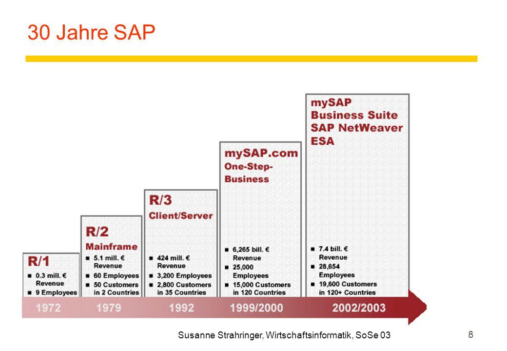 9 Beispiel SAP zUmfangreich: 60 Mio Zeilen Code zStandardkomponenten: Module FI, MM, TR, HR,....