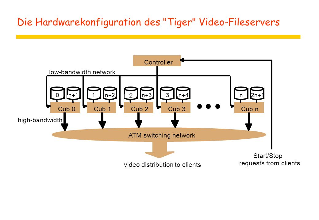 Die Hardwarekonfiguration des Tiger Video-Fileservers Controller Cub 0Cub 1Cub 2Cub 3Cub n ATM switching network video distribution to clients Start/Stop requests from clients low-bandwidth network high-bandwidth 0n+11n+2 2 n+3n+4n2n+13