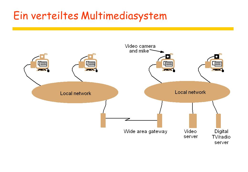 Ein verteiltes Multimediasystem