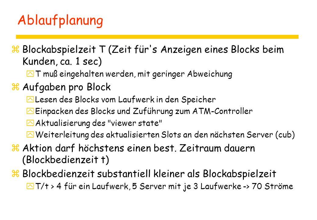 Ablaufplanung zBlockabspielzeit T (Zeit für s Anzeigen eines Blocks beim Kunden, ca.