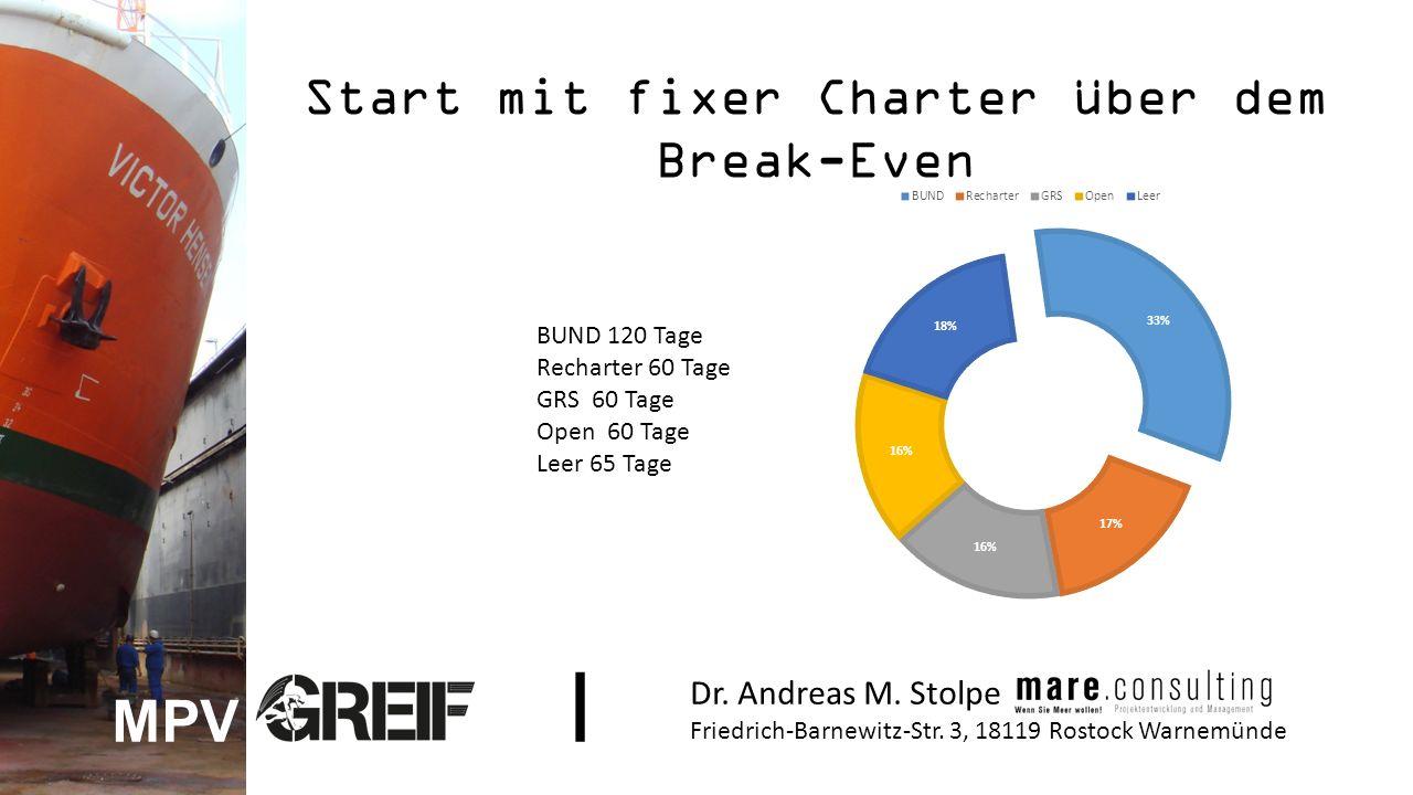 Start mit fixer Charter über dem Break-Even BUND 120 Tage Recharter 60 Tage GRS 60 Tage Open 60 Tage Leer 65 Tage Dr.