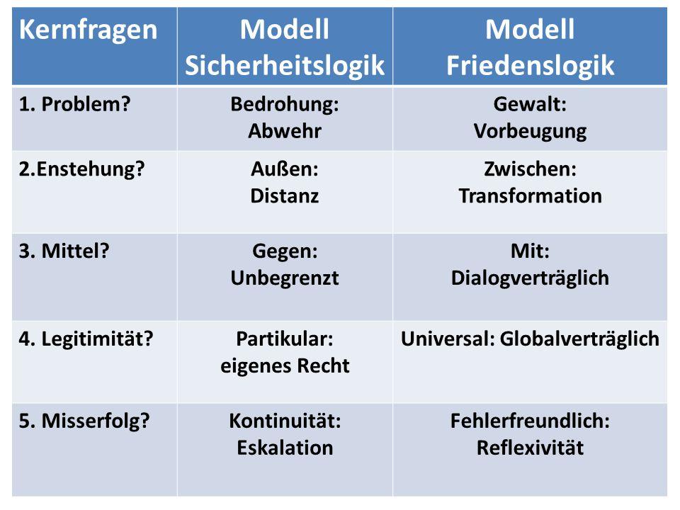KernfragenModell Sicherheitslogik Modell Friedenslogik 1.