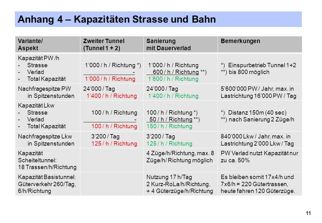 Anhang 4 – Kapazitäten Strasse und Bahn Variante/ Aspekt Zweiter Tunnel (Tunnel 1 + 2) Sanierung mit Dauerverlad Bemerkungen Kapazität PW /h -Strasse -Verlad -Total Kapazität 1'000 / h / Richtung *) - 1'000 / h / Richtung 600 / h / Richtung **) 1'600 / h / Richtung *) Einspurbetrieb Tunnel 1+2 **) bis 800 möglich Nachfragespitze PW in Spitzenstunden 24'000 / Tag 1'400 / h / Richtung 24'000 / Tag 1'400 / h / Richtung 5'600'000 PW / Jahr, max.