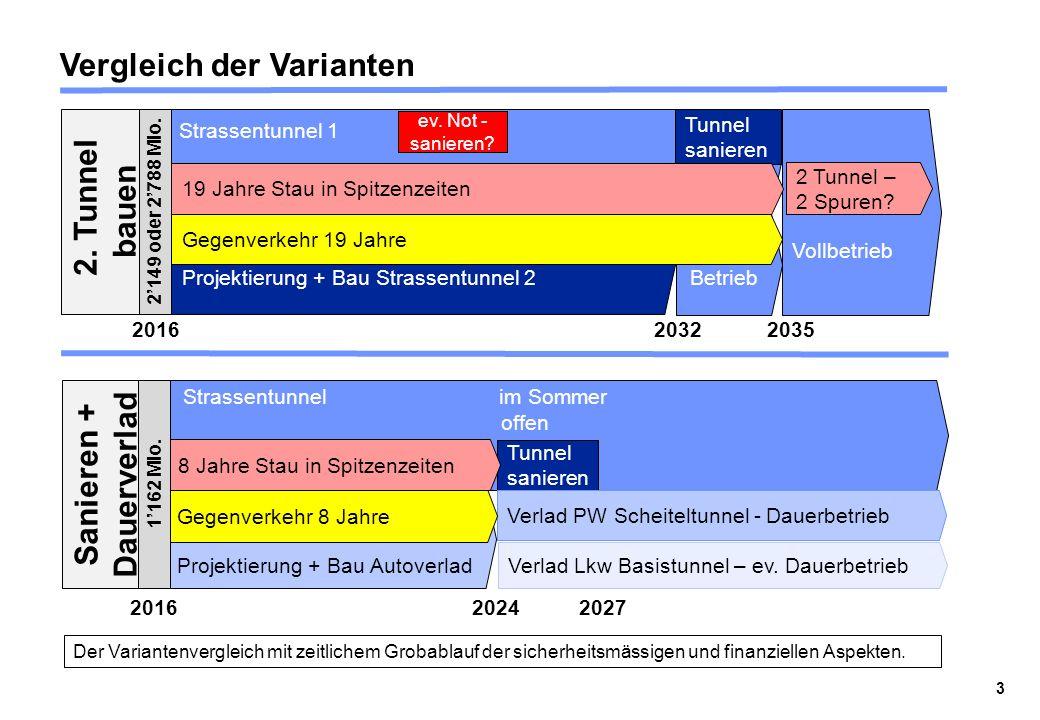 Vergleich der Varianten Der Variantenvergleich mit zeitlichem Grobablauf der sicherheitsmässigen und finanziellen Aspekten. 3 Projektierung + Bau Stra
